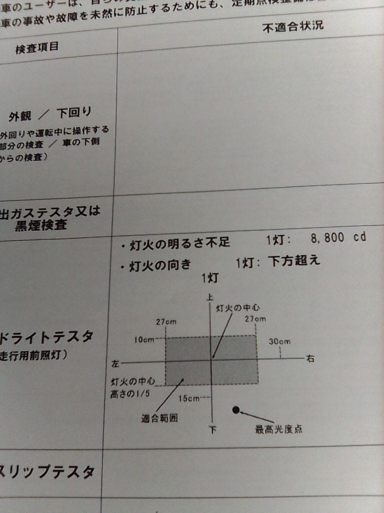 ヘッドライトの不合格検査結果データー